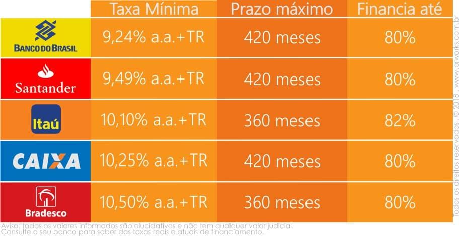 Melhores opções de financiamento de imóvel pelo SFH com os principais taxas bancos do Brasil